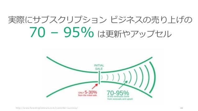 http://www.forentrepreneurs.com/customer-success/ 44 実際にサブスクリプション ビジネスの売り上げの 70 – 95% は更新やアップセル
