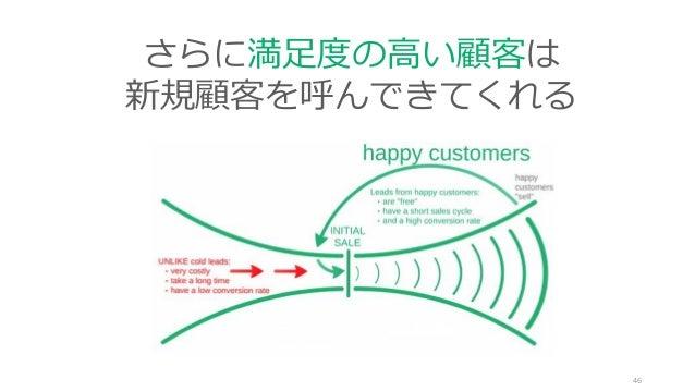 46 さらに満足度の高い顧客は 新規顧客を呼んできてくれる