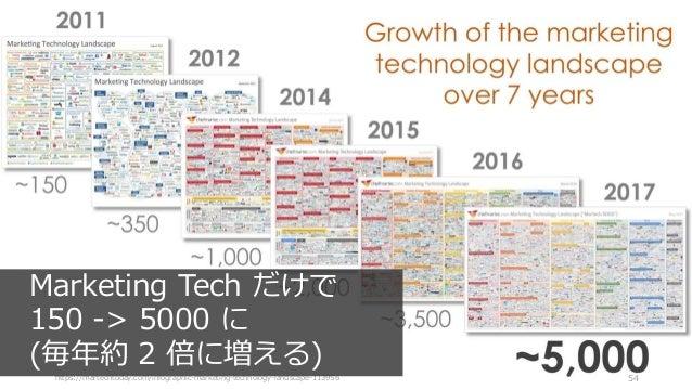https://martechtoday.com/infographic-marketing-technology-landscape-113956 54 Marketing Tech だけで 150 -> 5000 に (毎年約 2 倍に増え...