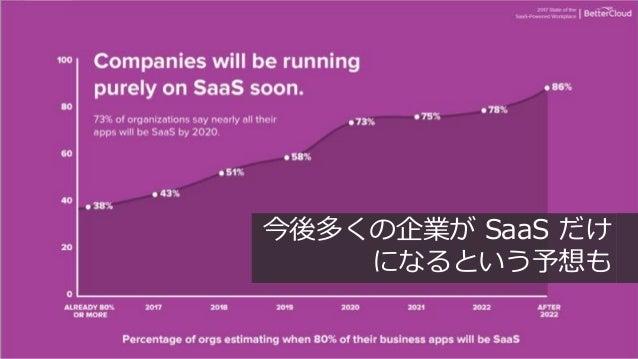56 今後多くの企業が SaaS だけ になるという予想も
