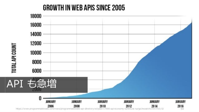 https://www.programmableweb.com/news/programmableweb-api-directory-eclipses-17000-api-economy-continues-surge/research/201...