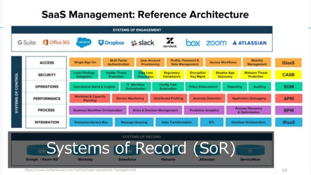 https://www.bettercloud.com/monitor/saas-operations-management/ 65 Systems of Record (SoR)