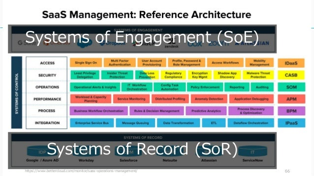 https://www.bettercloud.com/monitor/saas-operations-management/ 66 Systems of Record (SoR) Systems of Engagement (SoE)