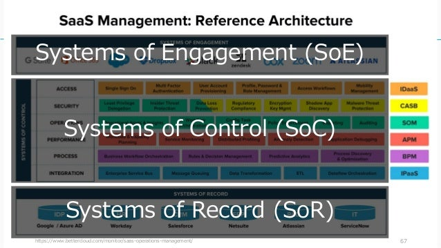 https://www.bettercloud.com/monitor/saas-operations-management/ 67 Systems of Control (SoC) Systems of Record (SoR) System...