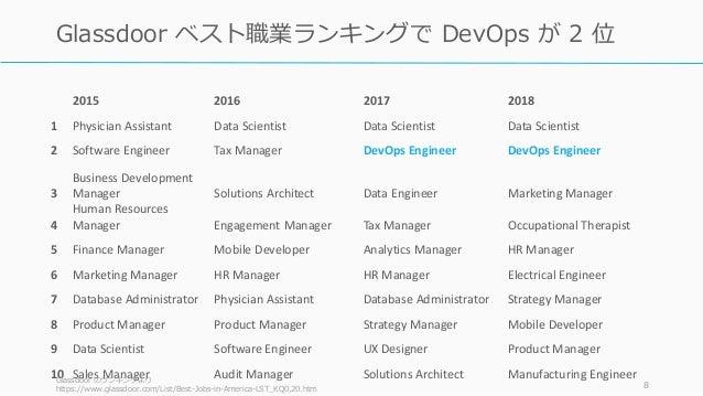 2015 2016 2017 2018 1 Physician Assistant Data Scientist Data Scientist Data Scientist 2 Software Engineer Tax Manager Dev...