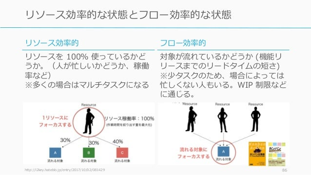 http://i2key.hateblo.jp/entry/2017/10/02/081429 86 リソース効率的な状態とフロー効率的な状態 リソース効率的 リソースを 100% 使っているかど うか。(人が忙しいかどうか、稼働 率など) ※...
