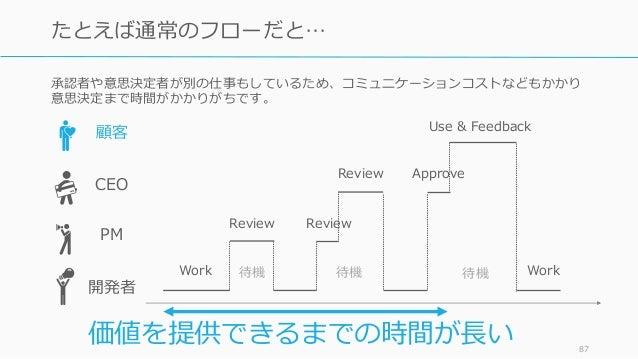 承認者や意思決定者が別の仕事もしているため、コミュニケーションコストなどもかかり 意思決定まで時間がかかりがちです。 87 たとえば通常のフローだと… 顧客 CEO 開発者 Review Work 待機 Review Approve Use &...