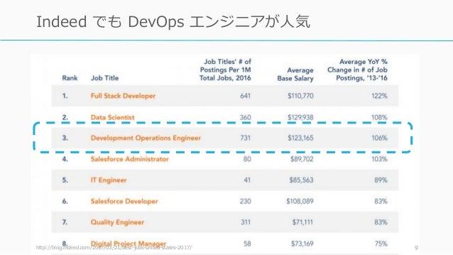http://blog.indeed.com/2017/03/21/best-jobs-united-states-2017/ 9 Indeed でも DevOps エンジニアが人気