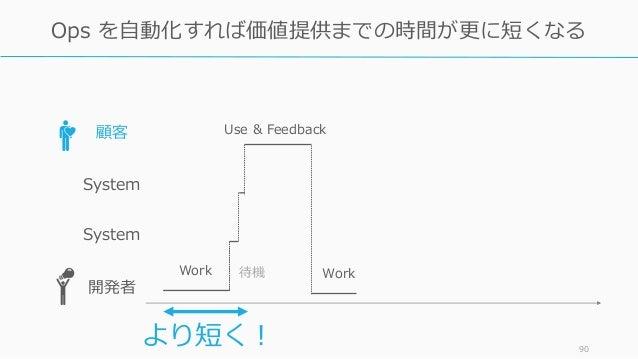 90 Ops を自動化すれば価値提供までの時間が更に短くなる 顧客 System 開発者 Work 待機 Use & Feedback Work System より短く!