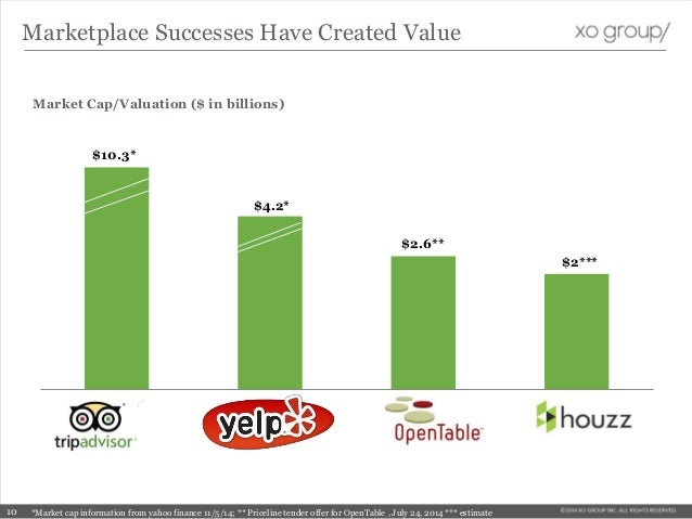 Tripadvisor* Yelp* Houzz (E) Opentable* Market Cap/Valuation ($ in billions) $10.3* $4.2* $2*** $2.6** *Market cap informa...