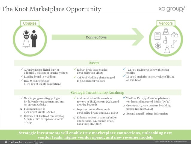 The Knot Marketplace Opportunity Strategic Investments/Roadmap Robust bride data enables personalization efforts 5M Real...
