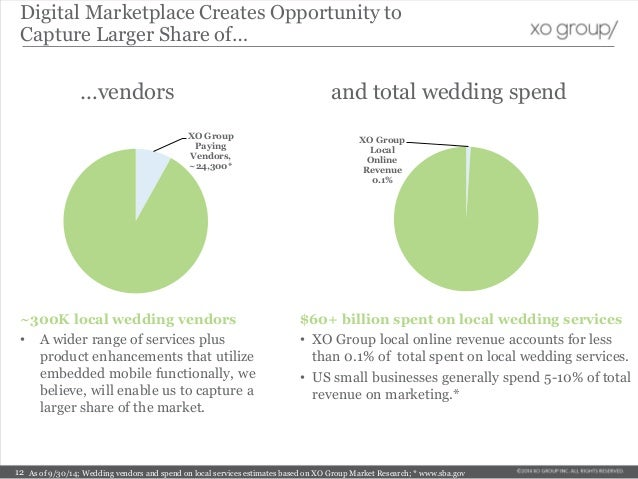 …vendors As of 9/30/14; Wedding vendors and spend on local services estimates based on XO Group Market Research; * www.sba...