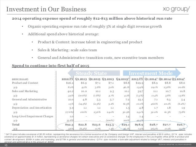Investment in Our Business 2014 operating expense spend of roughly $12-$13 million above historical run rate • Organic ope...