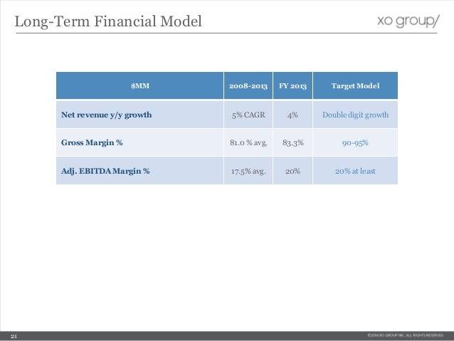 Long-Term Financial Model $MM 2008-2013 FY 2013 Target Model Net revenue y/y growth 5% CAGR 4% Double digit growth Gross M...