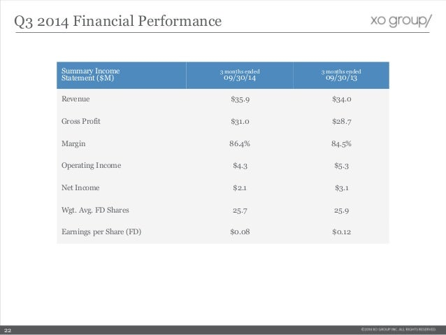 Summary Income Statement ($M) 3 months ended 09/30/14 3 months ended 09/30/13 Revenue $35.9 $34.0 Gross Profit $31.0 $28.7...