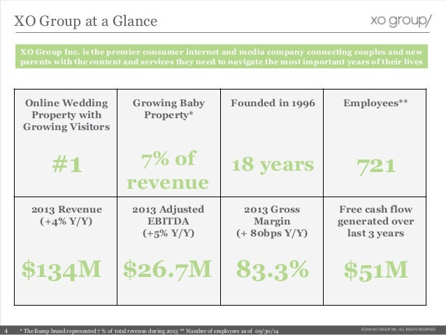 XO Group at a Glance $134M $26.7M 721#1 $51M83.3% XO Group Inc. is the premier consumer internet and media company connect...