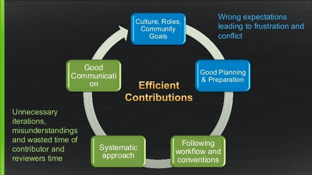 Culture, Roles,  Community  Goals  Good Planning  & Preparation  Following  workflow and  conventions  Good  Communicati  ...