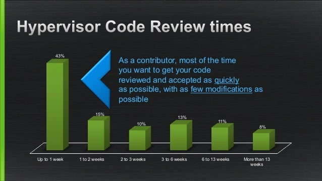 As a contributor, most of the time  you want to get your code  reviewed and accepted as quickly  as possible, with as few ...
