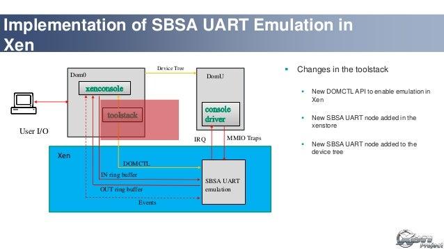 XPDDS17: PL011 UART Emulation in Xen on ARM - Bhupinder