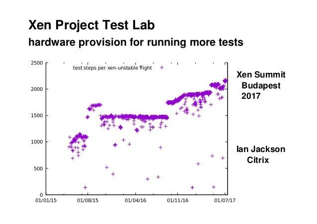 0 500 1000 1500 2000 2500 01/01/15 01/08/15 01/04/16 01/11/16 01/07/17 test steps per xen-unstable ight hardware provision...