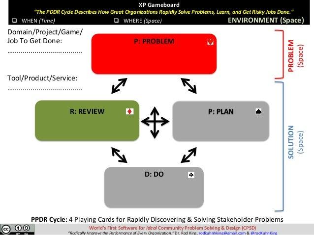 "World'sFirstSo-wareforIdealCommunityProblemSolving&Design(CPSD) ""RadicallyImprovethePerformanceofEveryOrg..."