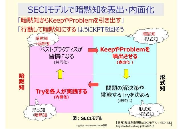 SECIモデルで暗黙知を表出・内面化 「暗黙知からKeepやProblemを引き出す」 「⾏動して暗黙知にする」ようにKPTを回そう copyright2014 akipii@XPJUG関西 11 【参考】知識創造理論:SECIモデル : NE...