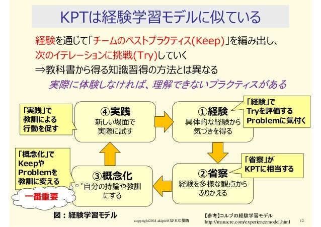 KPTは経験学習モデルに似ている 経験を通じて「チームのベストプラクティス(Keep)」を編み出し、 次のイテレーションに挑戦(Try)していく ⇒教科書から得る知識習得の⽅法とは異なる 実際に体験しなければ、理解できないプラクティスがある c...