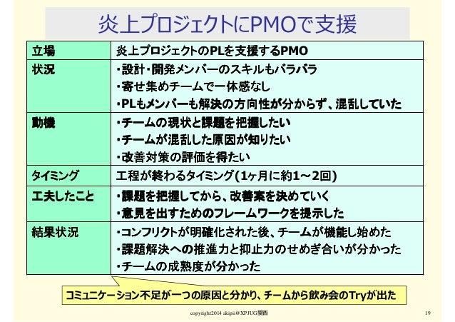 炎上プロジェクトにPMOで支援 copyright2014 akipii@XPJUG関西 19 立場立場立場立場 炎上プロジェクトの炎上プロジェクトの炎上プロジェクトの炎上プロジェクトのPLを支援するを支援するを支援するを支援するPMO 状況状...