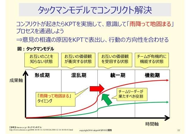 タックマンモデルでコンフリクト解決 コンフリクトが起きたらKPTを実施して、意識して「⾬降って地固まる」 プロセスを通過しよう ⇒意⾒の相違の原因をKPTで表出し、⾏動の⽅向性を合わせる copyright2014 akipii@XPJUG関西...