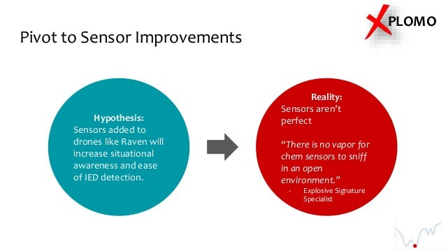 Pivot to Sensor Improvements PLOMO Hypothesis: Sensors added to drones like Raven will increase situational awareness and ...