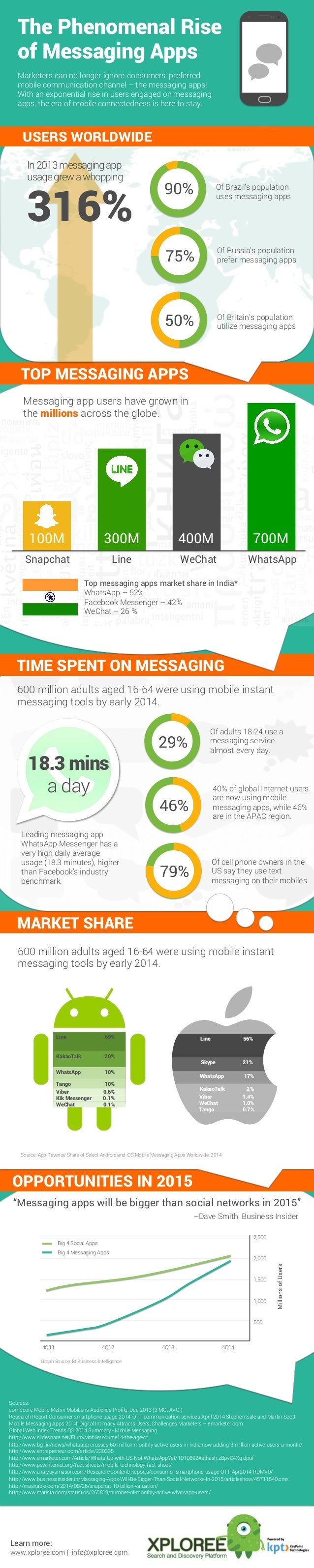 OPPORTUNITIES IN 2015 MARKET SHARE TIME SPENT ON MESSAGING The Phenomenal Rise of Messaging Apps Marketers can no longer i...