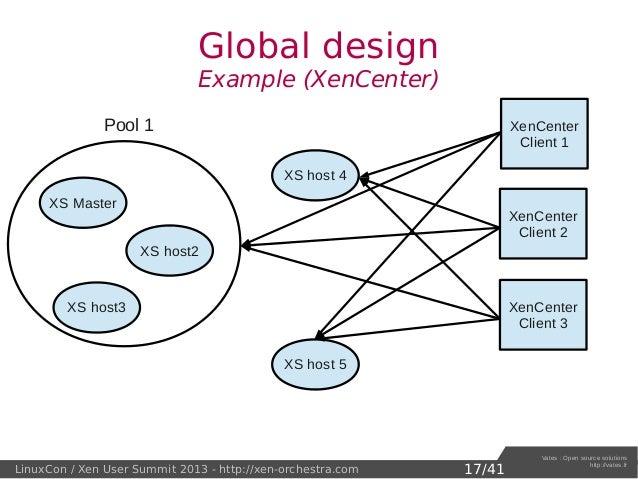 Xen orchestra xapi and xenserver from the web xpus13 lambert for Xenserver pool design
