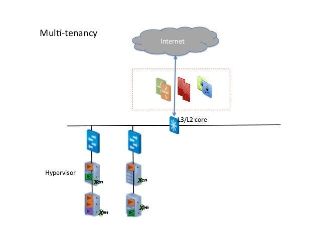 Network Multitenancy In Xen Based Clouds Xpus13 Vittal