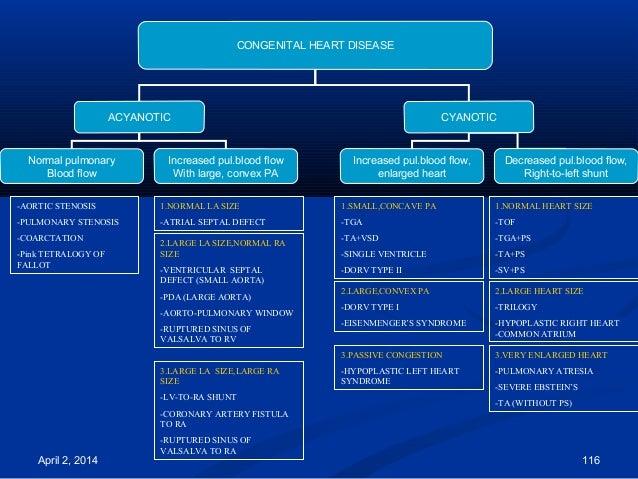 April 2, 2014 116 CONGENITAL HEART DISEASE ACYANOTIC CYANOTIC Normal pulmonary Blood flow Increased pul.blood flow With la...