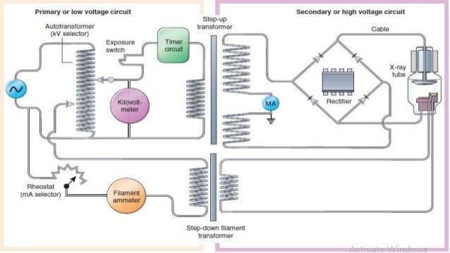 x ray generator, circuits x ray tube diagram labeled x ray tube and generator – basic