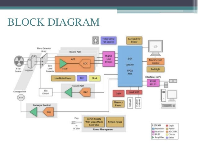 x ray baggage inspection system ppt rh slideshare net Dental X-Ray Machine Parts Basic X-Ray Circuit Diagram