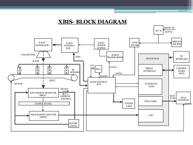 x ray bagging inspection system rh slideshare net X-ray Machine Diagram X-ray Transformer
