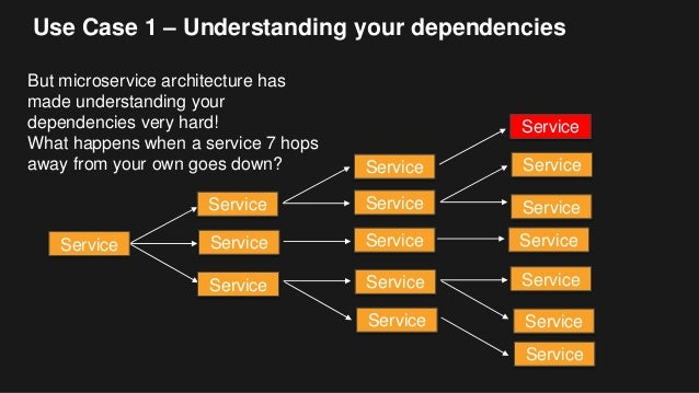 Use Case 1 – Understanding your dependencies But microservice architecture has made understanding your dependencies very h...