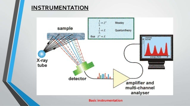 x ray powder diffraction analysis principles instrumentation X-ray diffraction (xrd) is a technique in which a crystalline sample is exposed to x-ray radiation to determine its composition the sample diffracts x-rays into a.