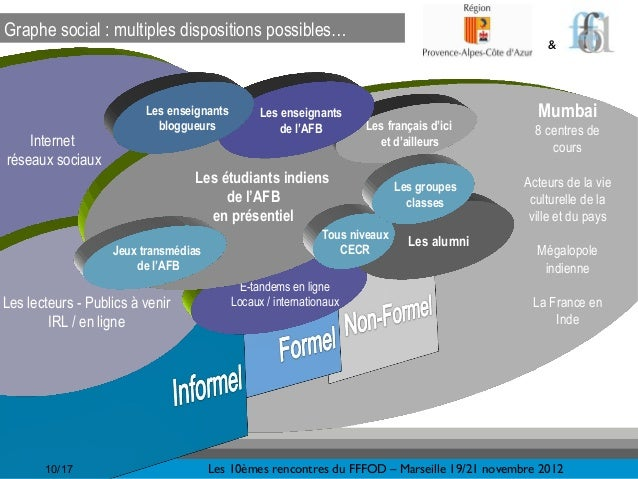 Graphe social : multiples dispositions possibles…                                                                         ...