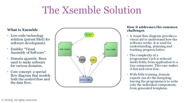 Make software like they make cars! Slide 3