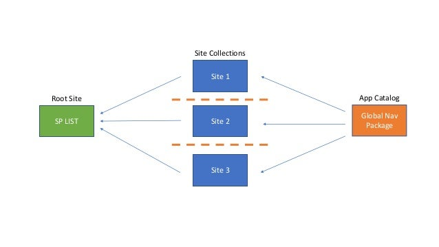 Cross Site Collection Navigation with SPFX, PowerShell PnP