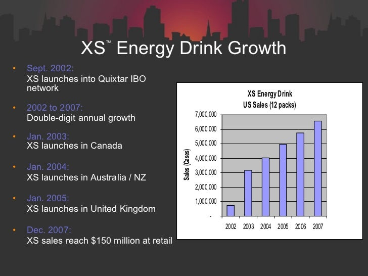 Xs Energy Drink Market Share