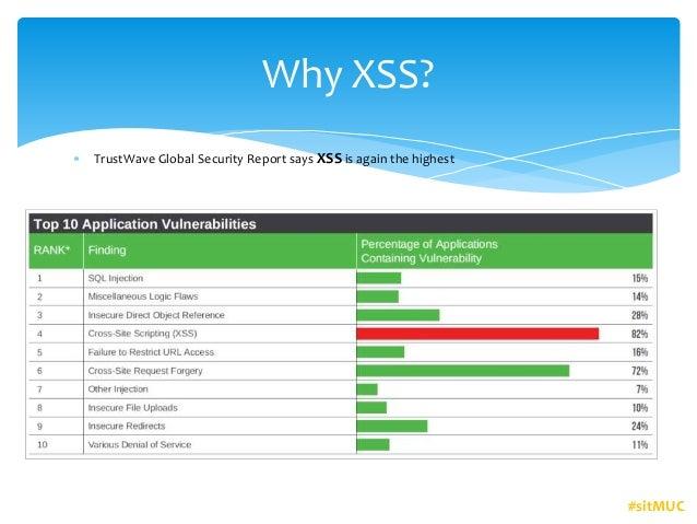 XSS- an application security vulnerability