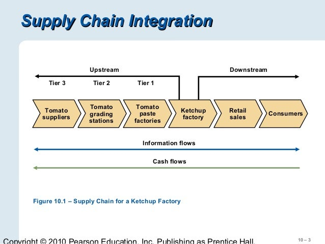 Fundamentals of supply chain management course introduction.