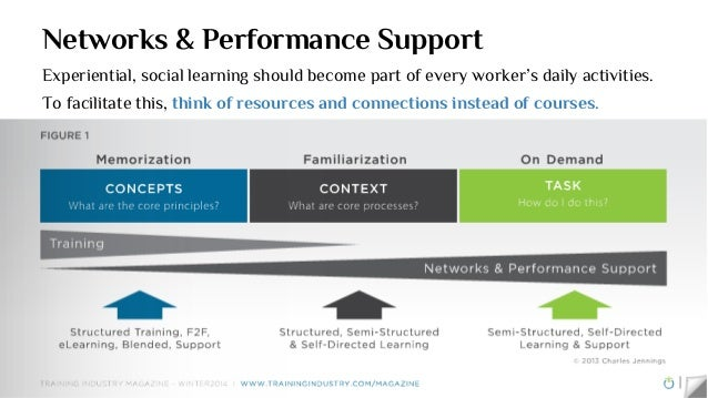 """Cascading levels of Performance Support Source: """"What We Got Here Is … an EPSS"""""""