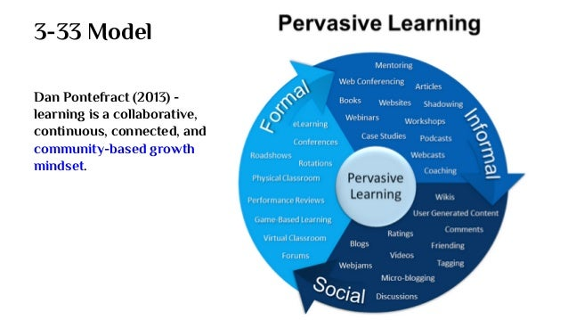 3-33 Model Dan Pontefract (2013) - learning is a collaborative, continuous, connected, and community-based growth mindset.