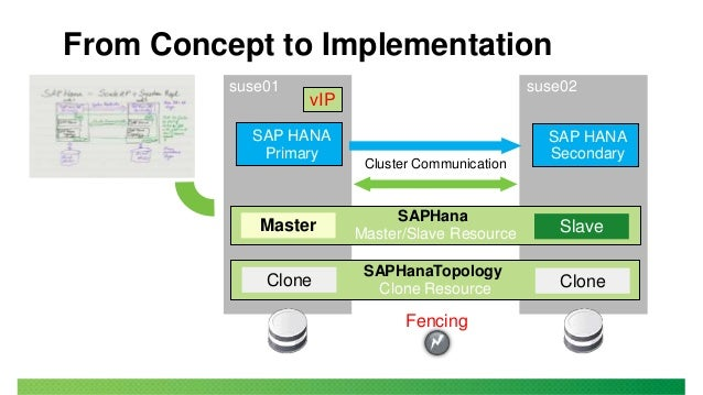 Disaster Recovery for SAP HANA with SUSE Linux