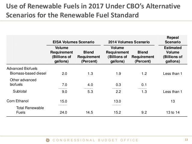 13C O N G R E S S I O N A L B U D G E T O F F I C E Use of Renewable Fuels in 2017 Under CBO's Alternative Scenarios for t...
