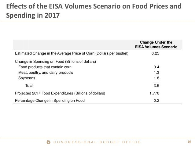 16C O N G R E S S I O N A L B U D G E T O F F I C E Effects of the EISA Volumes Scenario on Food Prices and Spending in 20...